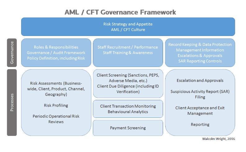 AML/CFT Governance Framework