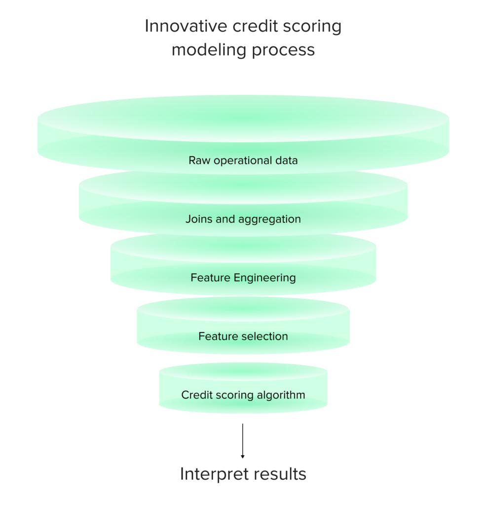 credit-scoring-process