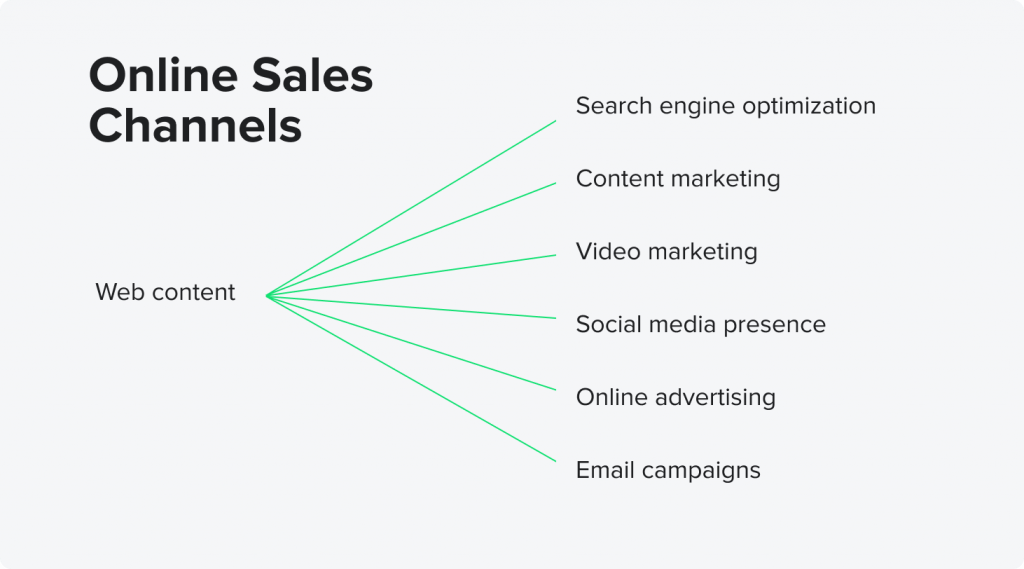 Online Sales Channels by HES FinTech