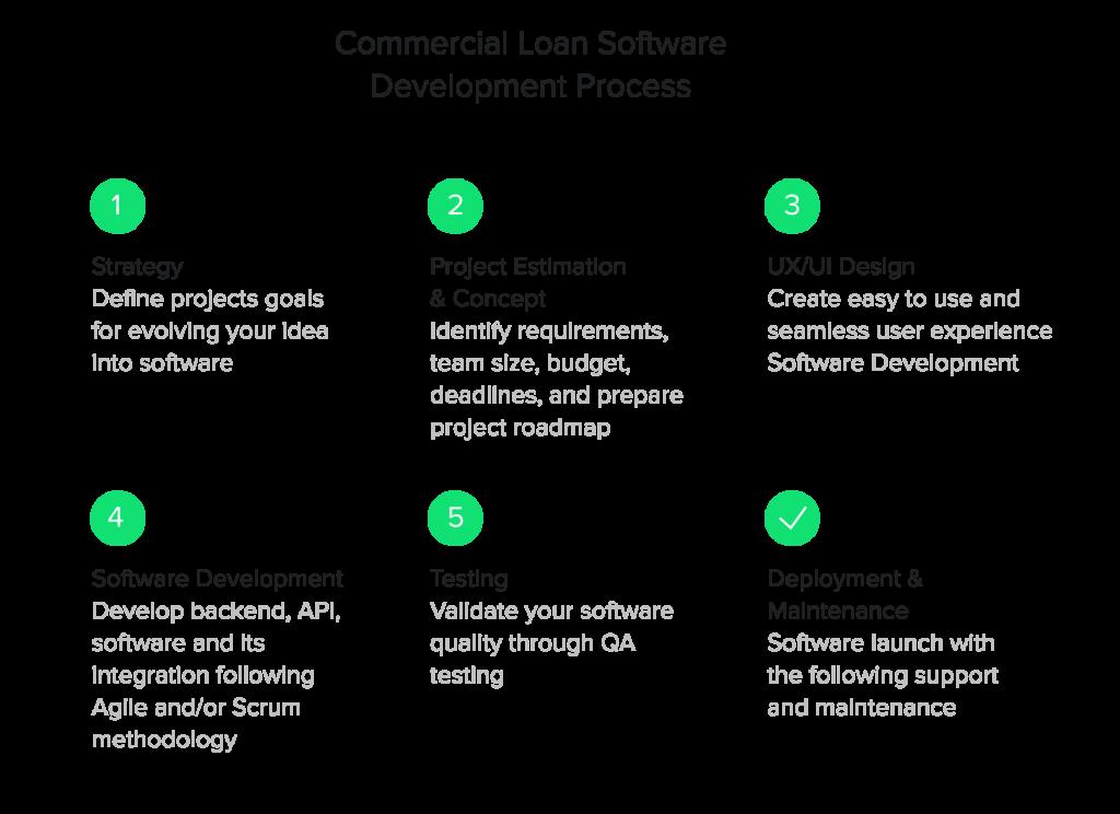 Commercial loan software development process