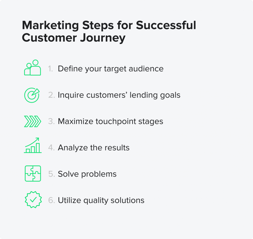 Marketing Steps for Successful Customer Journey by HES FinTech