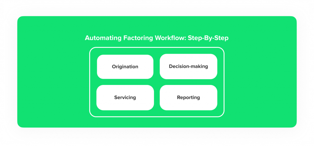 Automating Factoring Workflow: Step-By-Step Guide on Digital Factoring