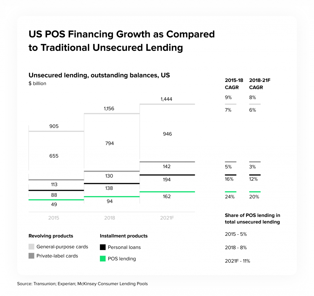 US POS Financing Growth as Compared to Traditional Unsecured Lending