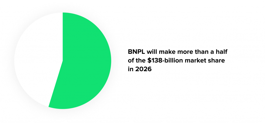 The diagram shows the predictions of the buy now pay later services market share by 2026.