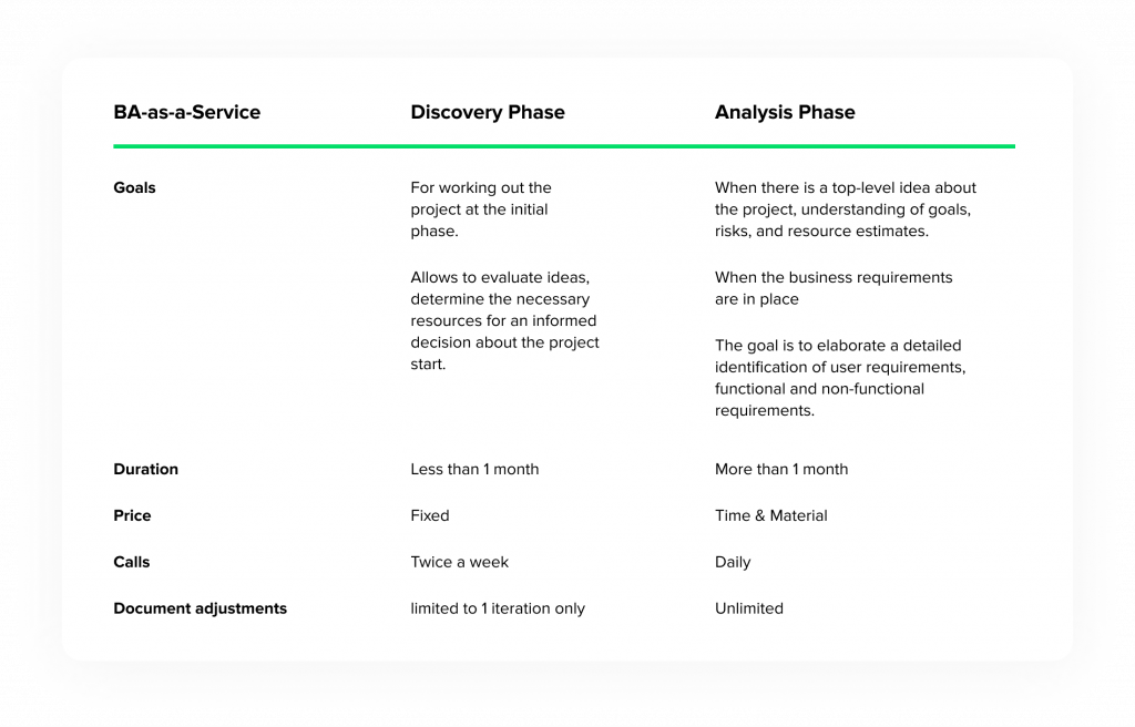 Phases of Business Analysis