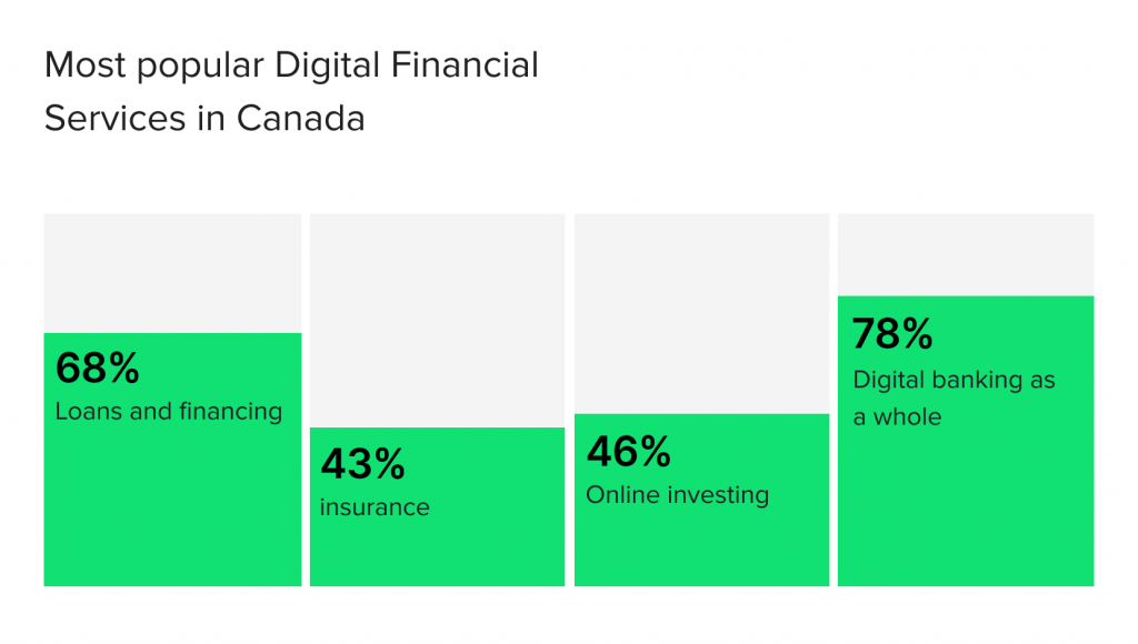 The most popular digital financial services in Canada