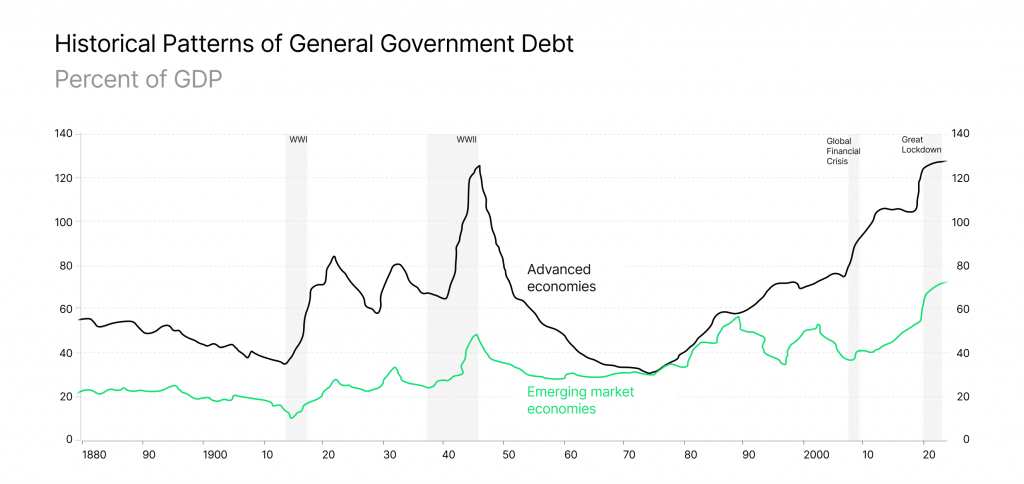 Historical Patterns of General Government Debt