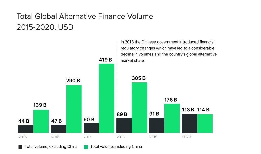 Total Global Alternative Finance Volume 2015-2020, USD