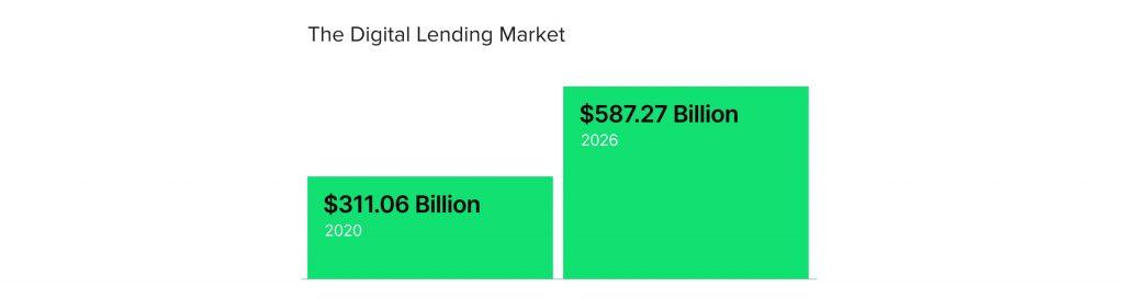 The digital lending market growth