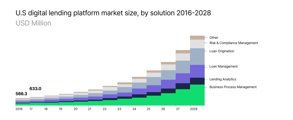 U.S. Digital Lending Platform Market Size, by solution 2016-2028 (in USD Million)