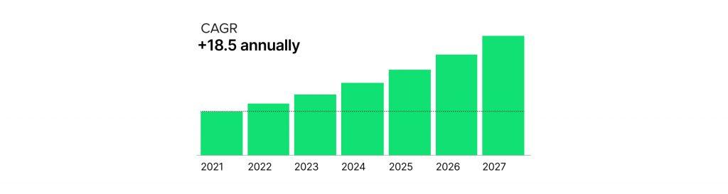 Growing demand for digital lending