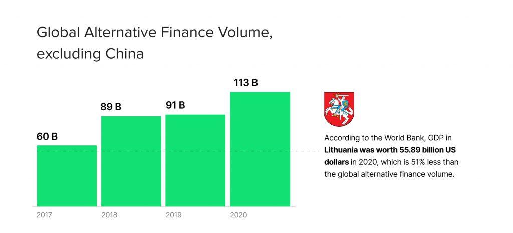 Global Alternative Finance Volume, excluding China