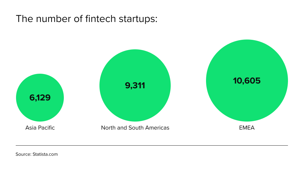 The number of fintech startups in the Asia Pacific, by HES FinTech